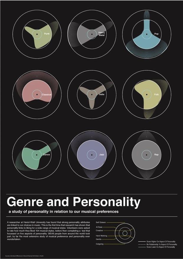music-genre-and-personality_50290f2e8f1a5_w1500-1