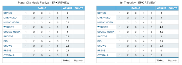 Figure_3_-_sonicbids_promoters_review_all_applications_epks_fairly