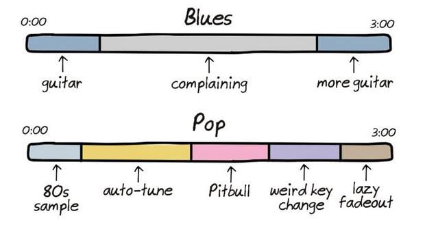 anatomy_of_songs