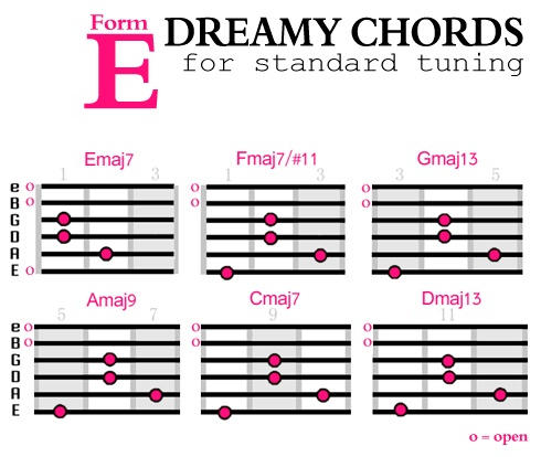 Dreamy-Chords-Form-E